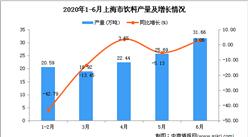 2020年1-6月上海市飲料產量為123.02萬噸 同比下降13.48%