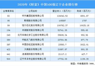 2020年《财富》中国500强辽宁企业排行榜(附完整榜单)