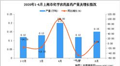 2020年1-6月上海市化学农药原药产量为0.74万吨 同比下降19.57%