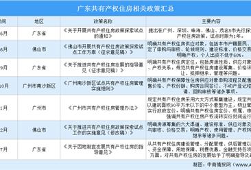 广东出台共有产权住房指导意见 2020年广东各市共有产权住房政策汇总(图)