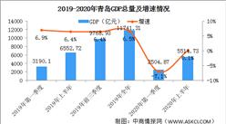 2020年上半年青岛经济运行情况分析:GDP同比增长0.1%(图)