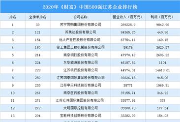 2020年《财富》中国500强江苏企业排行榜(附完整榜单)