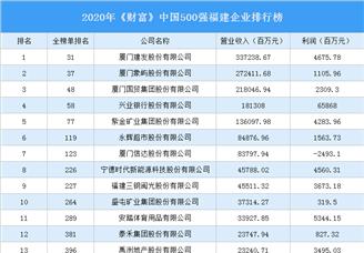 2020年《财富》中国500强福建企业排行榜(附完整榜单)