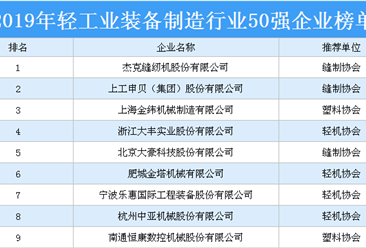 2019年轻工业装备制造行业50强企业排行榜