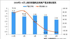 2020年6月上海市机制纸及纸板产量及增长情况分析