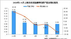 2020年6月上海市农用氮磷钾化肥产量及增长情况分析