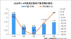 2020年6月黑龍江鋁材產量及增長情況分析