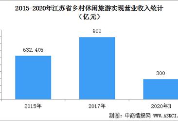 江苏省乡村旅游走进优质提升新阶段  2020上半年综合收入超300亿元(图)