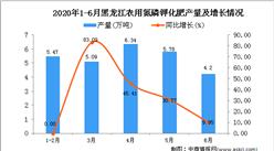 2020年1-6月黑龙江农用氮磷钾化肥产量同比增长8.47%