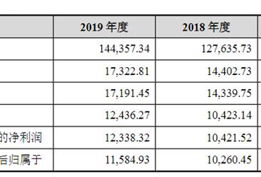 上海宾酷网络科技首次发布在创业板上市 上市主要存在风险分析