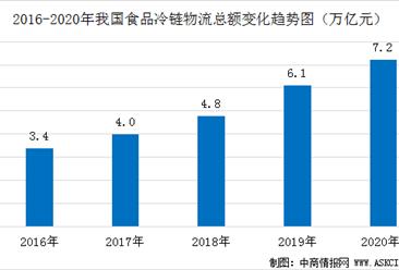 2020年中國食品冷鏈行業市場現狀及發展前景預測分析(圖)