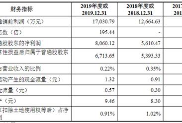 辽宁何氏眼科医院集团首次发布在创业板上市 上市主要存在风险分析