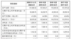 广东科翔电子科技首次发布在创业板上市 上市主要存在风险分析