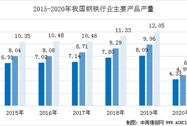 2020上半年钢铁行业运行情况分析:生产高位运行  价格低位徘徊(图)