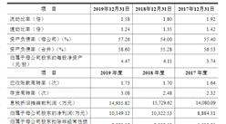 广东申菱环境系统首次发布在创业板上市 上市主要存在风险分析(