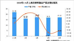 2020年6月上海市塑料制品产量及增长情况分析