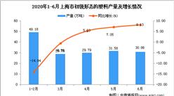 2020年1-6月上海市初級形態的塑料產量為170.08萬噸 同比下降0.43%