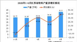 2020年1-6月江蘇省飲料產量為174.73萬噸 同比增長16.1%