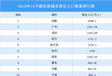 2019年15个副省级城市常住人口排行榜:杭州反超西安 哈尔滨负增长(图)