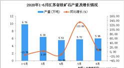 2020年1-6月江苏省铁矿石产量为33.37万吨 同比下降5.81%
