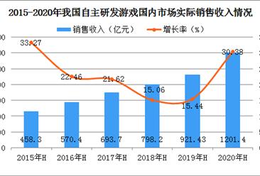 2020上半年中国自主研发游戏市场分析:海外收入增速高于国内市场(图)