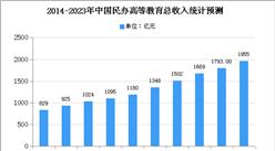 2020年黑龙江省民办高等教育市场现状及市场规模预测分析