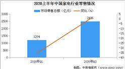2020上半年家电行业零售市场分析及未来发展前景预测(图)