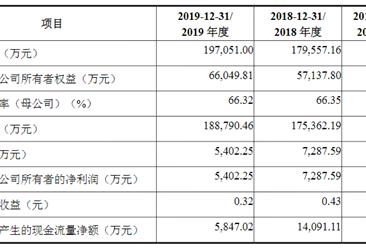 浙江新柴首次发布在创业板上市 上市主要存在风险分析