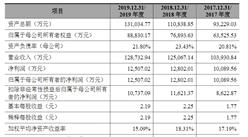 谱尼测试集团首次发布在创业板上市 上市主要存在风险分析(图)