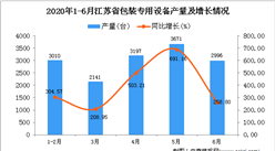 2020年1-6月江苏省包装专用设备产量同比增长151.41%