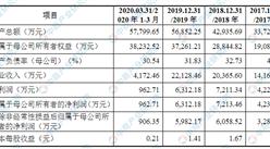 河南省力量钻石首次发布在创业板上市 上市主要存在风险分析