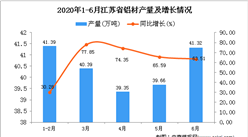 2020年1-6月江蘇省鋁材產量為207.39萬噸 同比增長58.08%