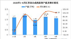 2020年1-6月江苏省合成洗涤剂产量为8.44万吨 同比增长61.38%