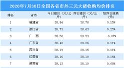 2020年7月30日全国各省市生猪价格排行榜:全国主流生猪价格上涨(附排名)