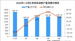 2020年1-6月江苏省发动机产量为7377.91万千瓦 同比增长13.9%