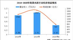 2020上半年水泥行业经济运行分析:实现营收4262亿元  同比下降6.1%(图)