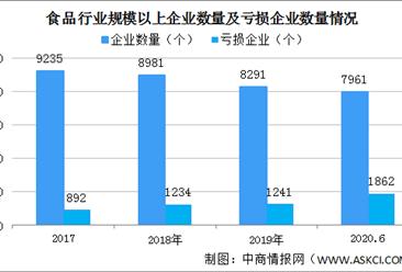 食品不得標注零添加等字樣 2020年中國食品制造行業發展現狀分析(附政策全文)