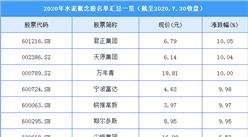 基建投资加码水泥行业受益  2020年最新水泥概念股名单汇总