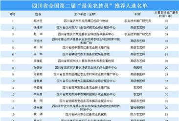 """四川省全国第二届""""最美农技员""""推荐人选名单出炉(附完整名单)"""