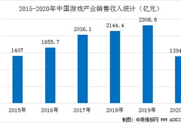 疫情影响下娱乐需求旺盛  2020上半年中国游戏产业逆势增长22.34%(图)