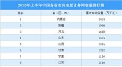 2020年上半年中国各省市风电并网容量排行榜