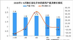 2020年6月浙江省化学农药原药产量及增长情况分析