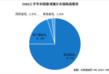 2020上半年中国游戏市场收入达1394.93亿元   移动游戏占据市场绝对份额(图)