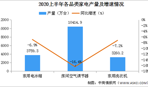 2020上半年家电行业运行情况分析:全国家用电器行业营收突破6000亿元