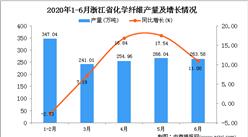 2020年6月浙江省化学纤维产量及增长情况分析