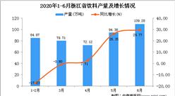 2020年6月浙江省飲料產量及增長情況分析