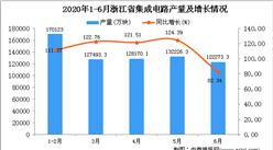 2020年6月浙江省集成电路产量及增长情况分析