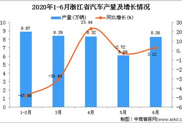 2020年6月浙江省汽车产量及增长情况分析
