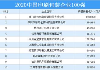 2020年中国印刷包装企业100强排行榜