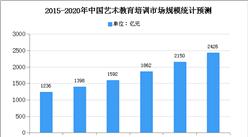 2020年中国美术培训市场规模及发展趋势预测分析